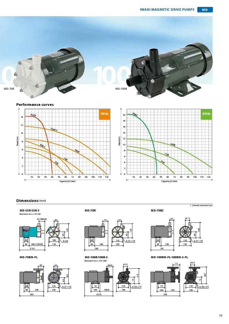 Iwaki High Quality Magnetic Driven Water Pumps Made In Japan For Good Price Sale