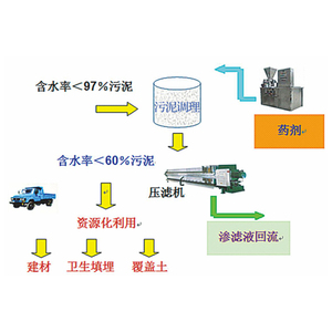 Factory cheap price Sludge Deep Dewatering System