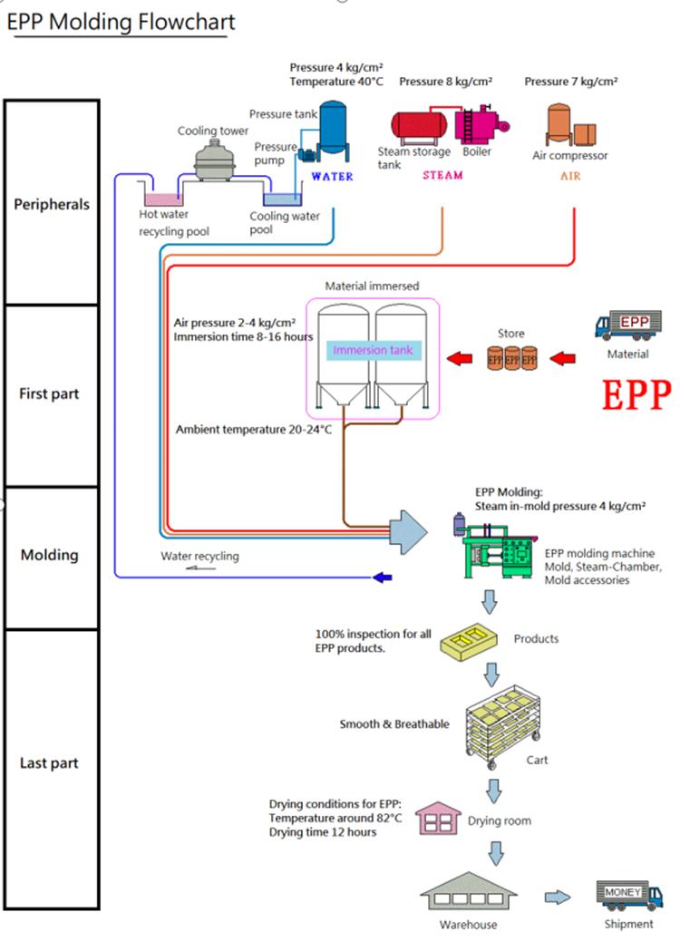 High Density Eco-Friendly EPP Auto Parts Car Bumper