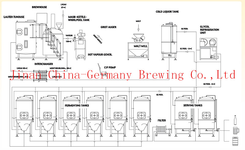 2000L Brewery beer equipment for commercial sale through CE/ISO Certificate
