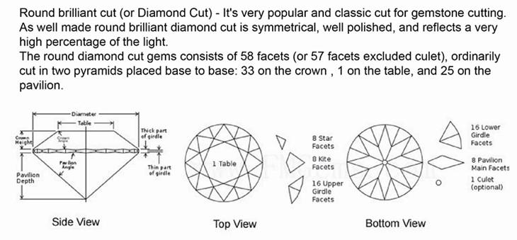 diamond cut-
