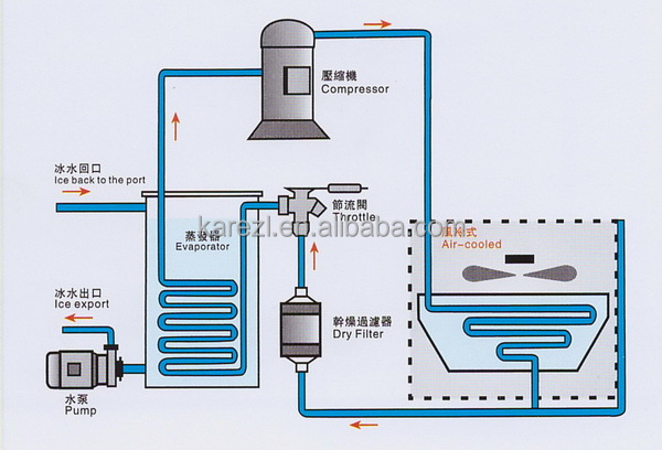 Water Cooled Brine Chiller Industrial Water Chiller Unit Water