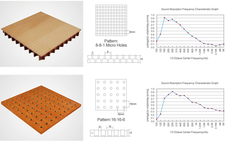 Sound Absorbing Gypsum Board : Micro perforated acoustic panel gypsum