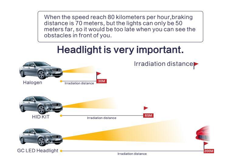 Q4 CAR LED HEADLIGHT DISTANCE.jpg