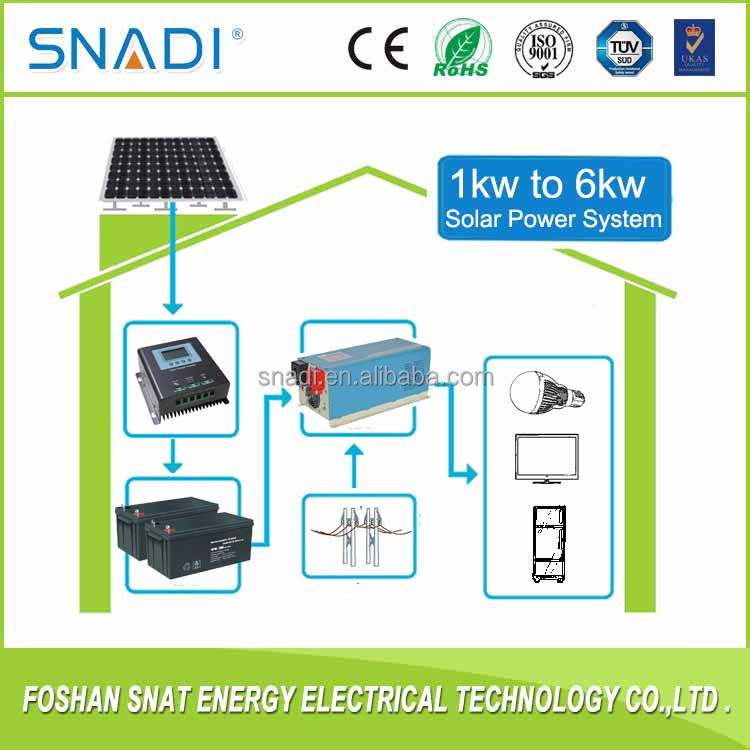 Home use Off Grid 1kw 2kw 3kw Panels Inverter Solar Power System with manufacture price