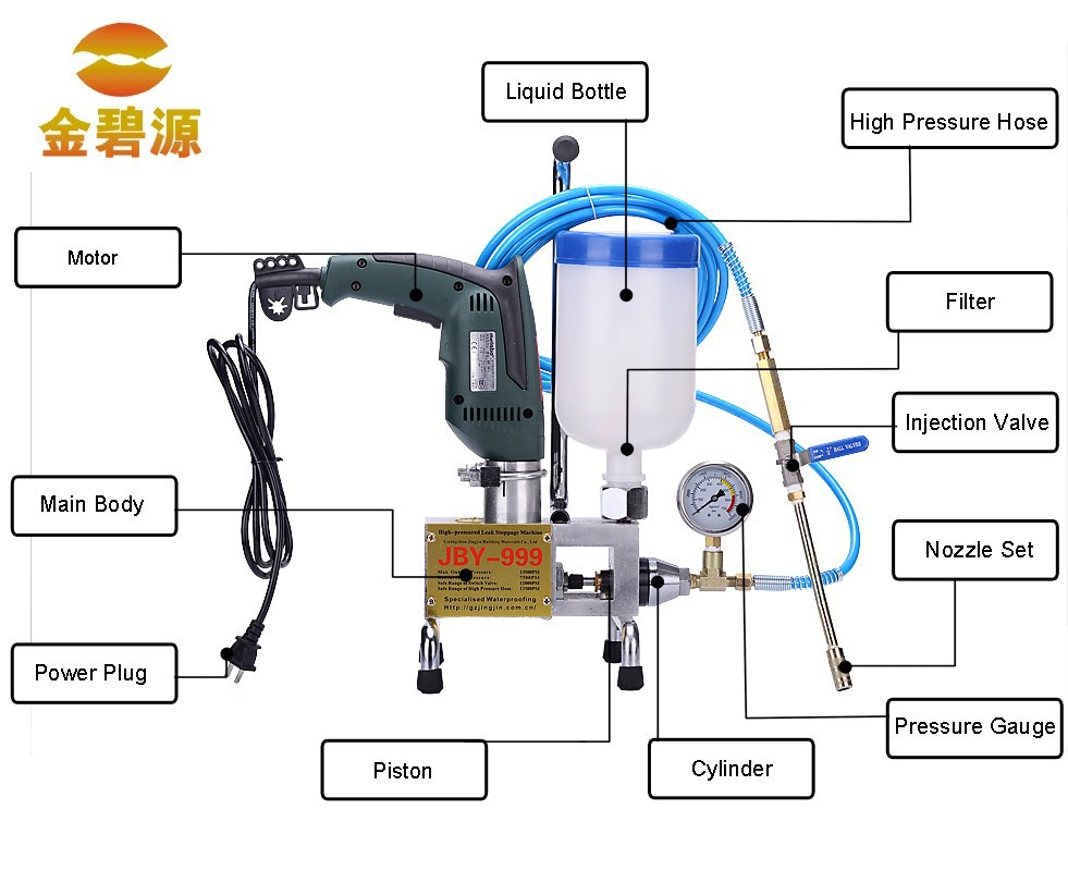 Waterproof Epoxy Resin Foam Machine for Concrete Crack Repair supplying in China
