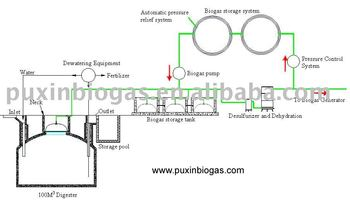biogas design of medium size anaerobic digestion system for organic waste treatment