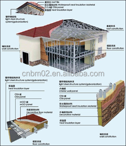 CNBM prefabricated house/ prefab villa for low price/green energy prefab buildings