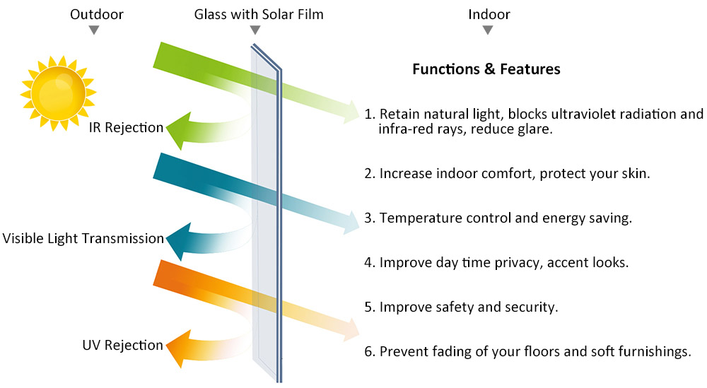 uv blocking window tinting film solar