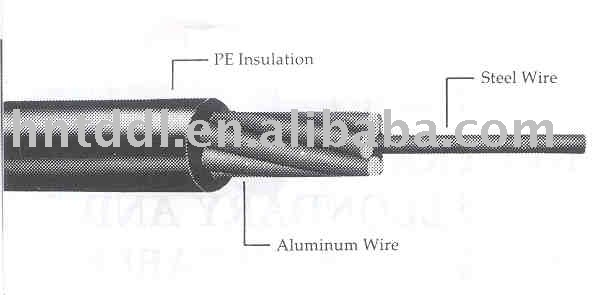 Overhead Insulated Cable PE covered ACSR cable