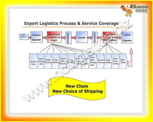 container shipping from china to kolkata india