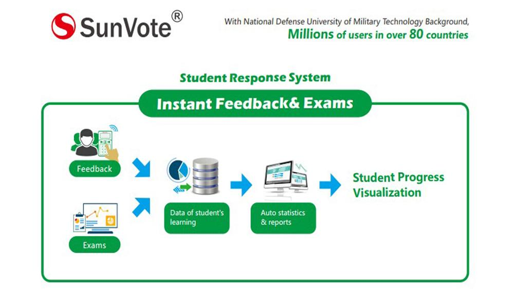 Classroom response devices and classroom polling clickers