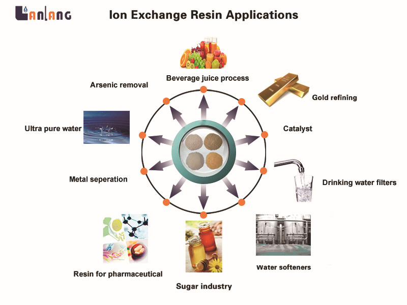 TA207 strong basic anion ion exchange resin