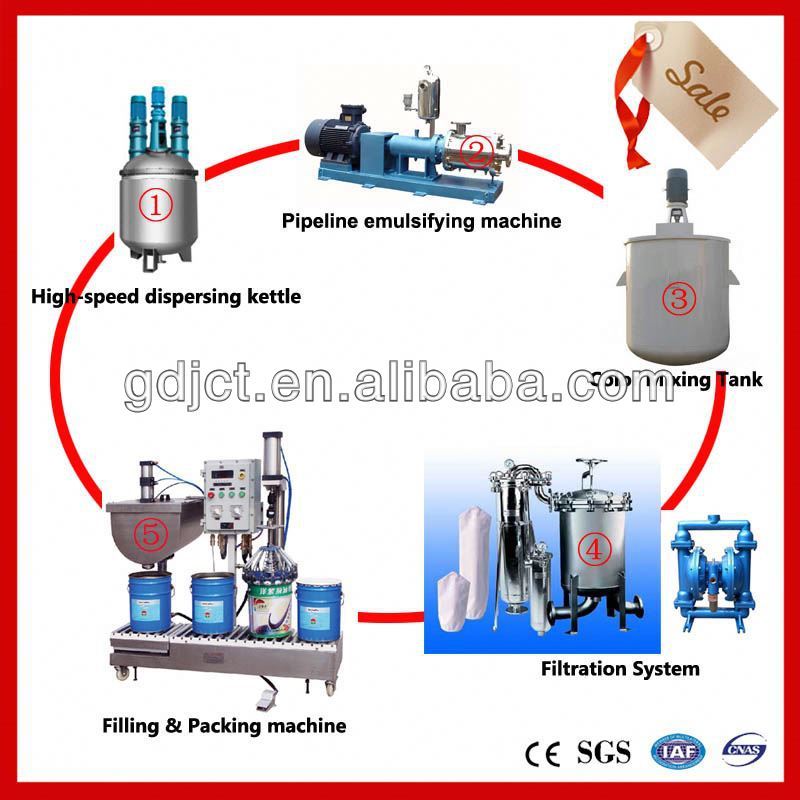 JCT latex/emulsion/wall coating/paint making machines