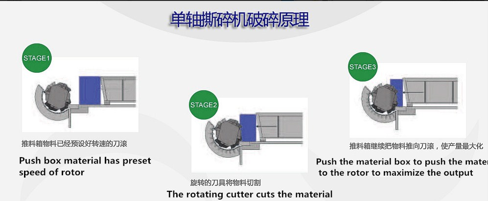 High Efficiency low nosie Single Shaft Shredder / One Shear Crusher