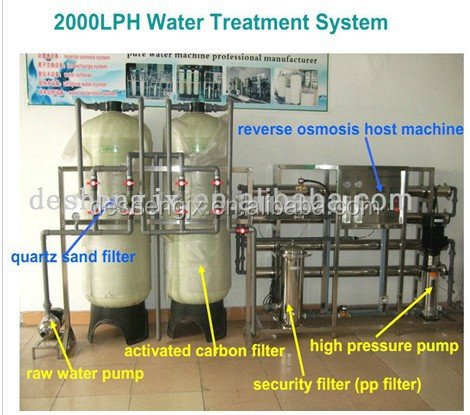 PVC reverse osmosis water purified equipment
