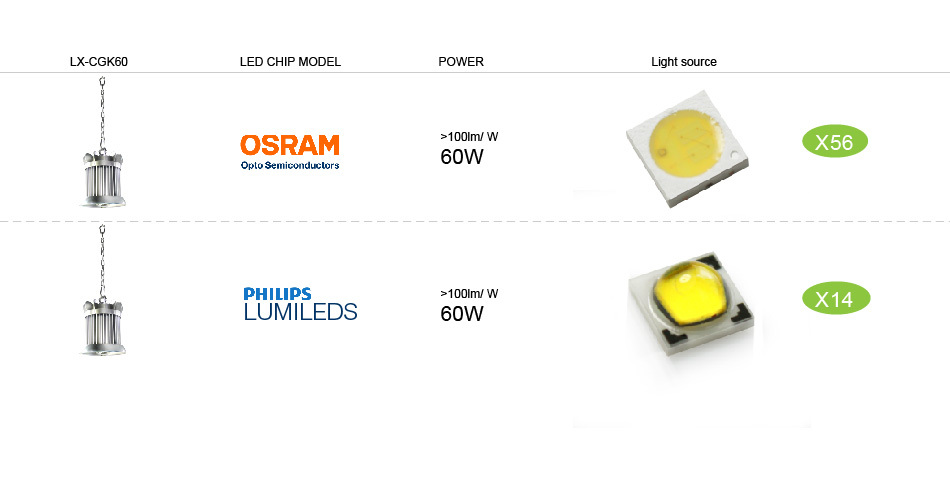5 year warranty 230v 240v ip65 60w led lights 12v