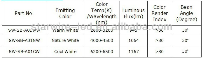 New design led down light COB 15W LED Trunk Lamp