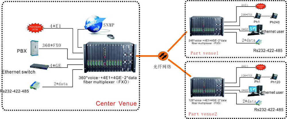 High performance 300 channel fxo to fxs converter with 4E1 4FE 2data and snmp manged