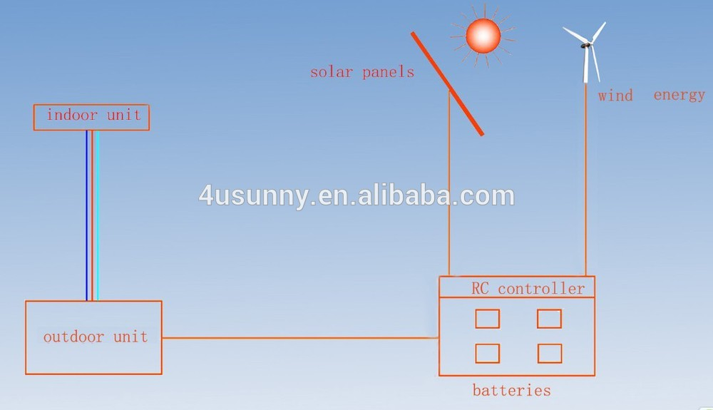 Solar powered a/c unit,100% airconditioner
