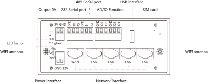 Support WIFI, 4G, Ethernet port access to the Internet industrial router