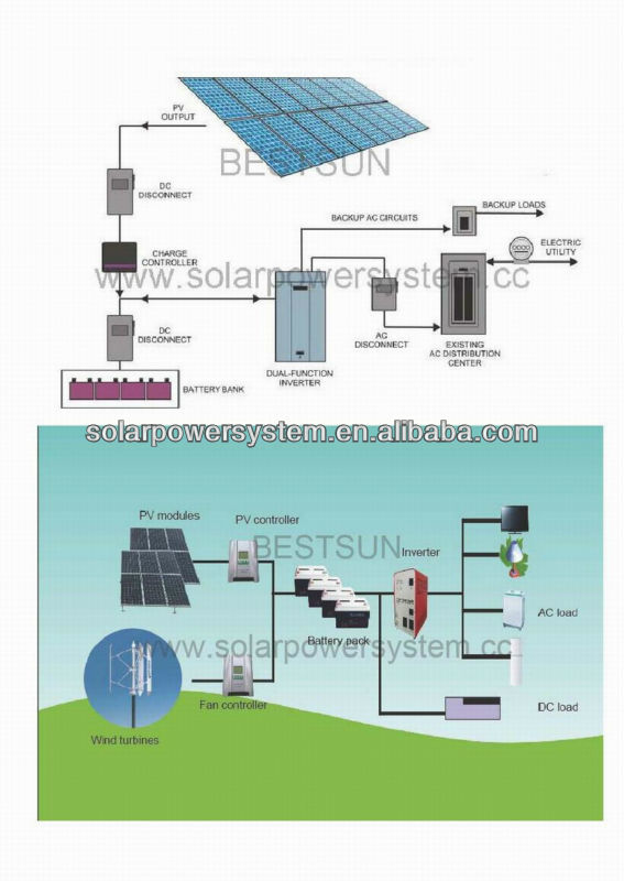 BESTSUN cheap design 2000w off-grid solar system or residential solar system price for home use 2kw home solar power systems