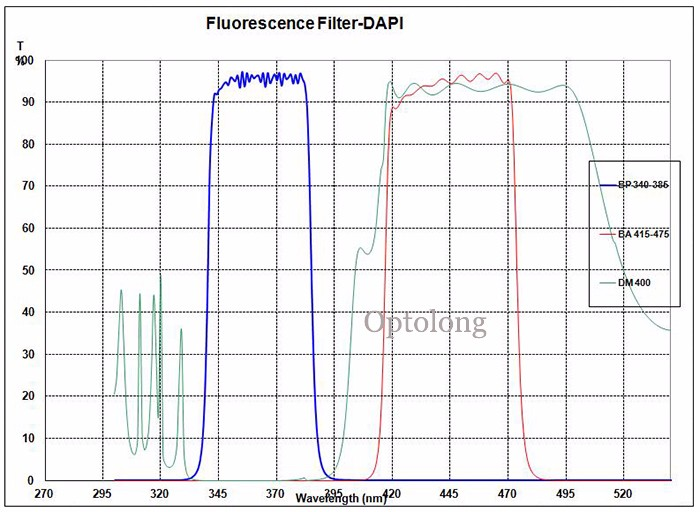 Optolong OEM Fluorescence Filter for Fluorescence Microscope, PCR analyzer, Biochemical Analyzer