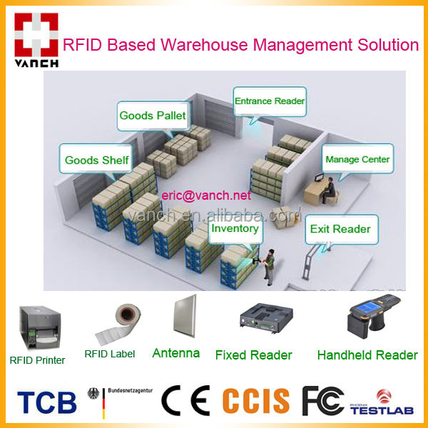 Warehouse Management 4 Ports TCPIP Fixed UHF RFID Reader
