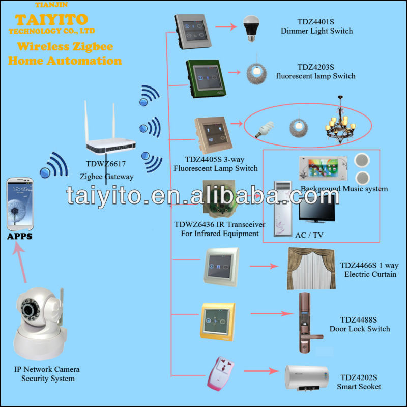 Free Sotware Taiyito one year warranty Zigbee smart home automation remote control