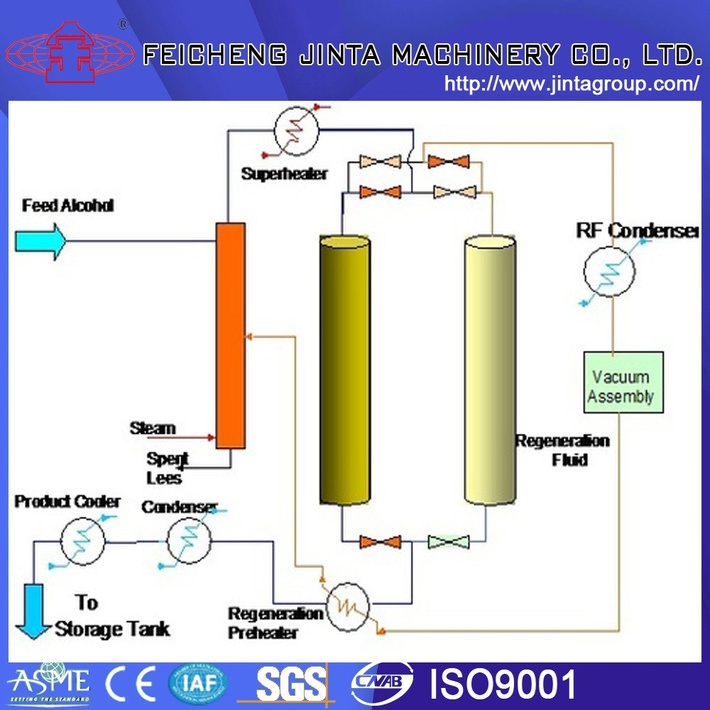 dehydration equipment for pure alcohol/ethanol pure 99.8, 99.9