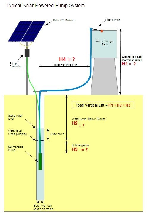 Solar water pump submersible deep pump solar system