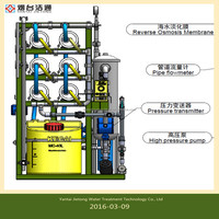 Movable Solar Power Sea Water Desalination machine/camping reverse osmosis RO water purification system