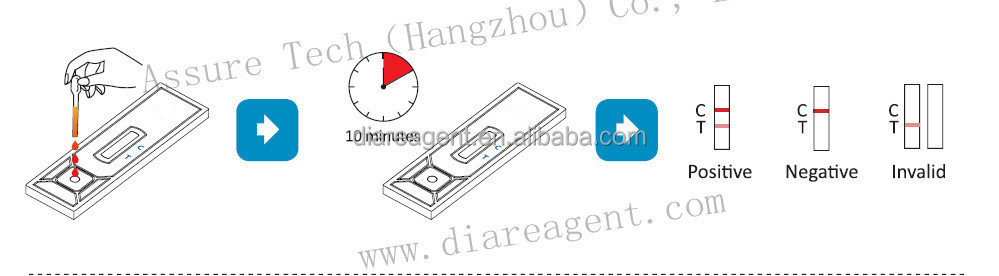 Immunoassay medical diagnostic PCT rapid test device