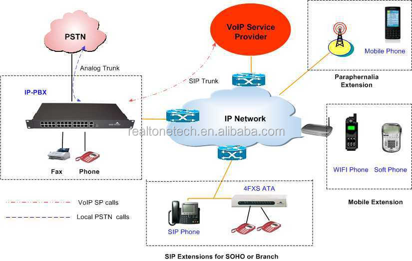 Realtone All in one SIP server inside VOIP IPPBX system for office