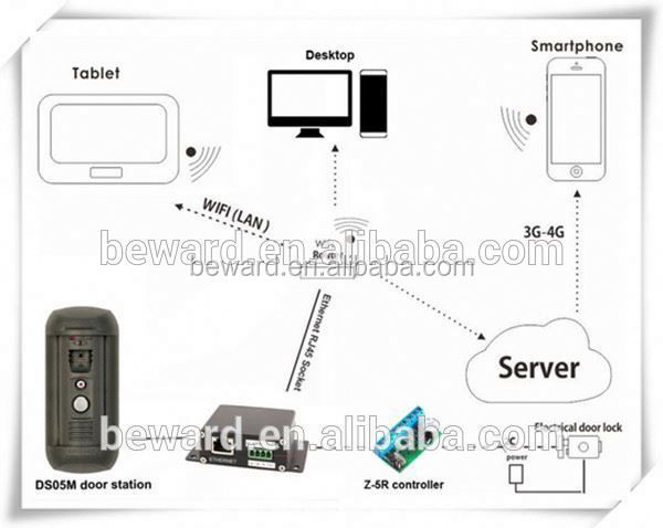 New arrival smart sip wireless video door phone