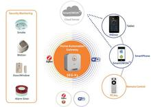 zigbee smart home security alarm system/product for home