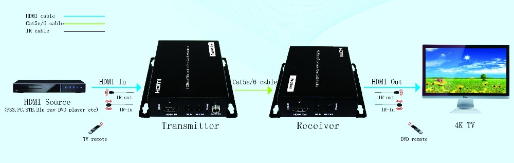 70m/100m POC/POE HDBaseT HDMI cat5 Extender 4K over cat5e/6, hdmi to UTP Transmitter and Receiver