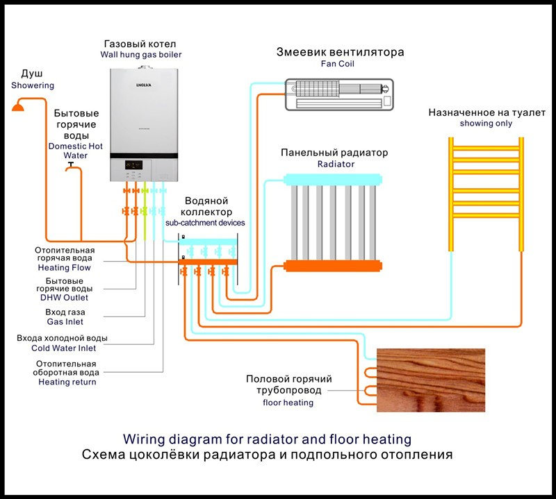 China Dongyuan Home Use Gas Boiler, View gas boiler, Dongyuan ...