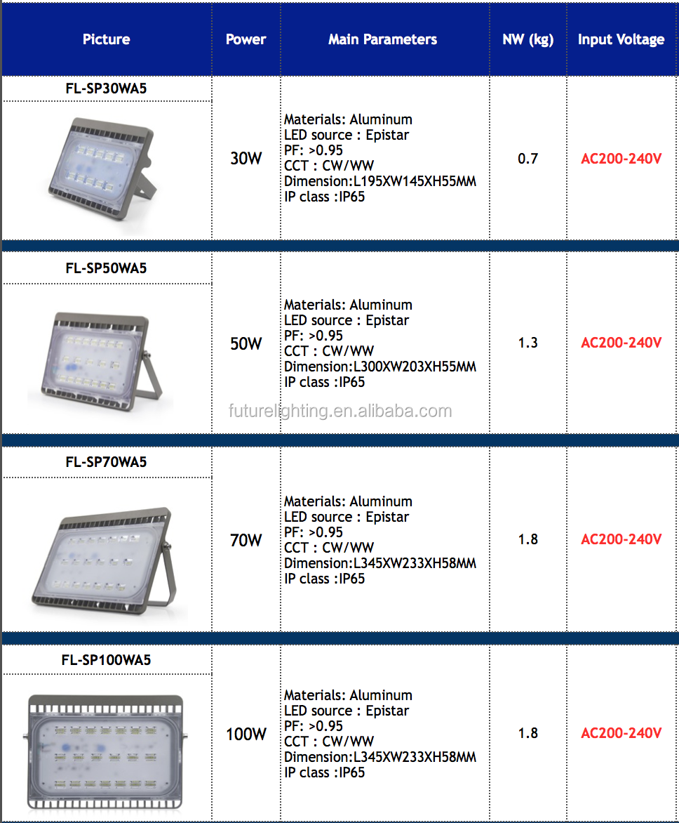 Catalogue of floodlight