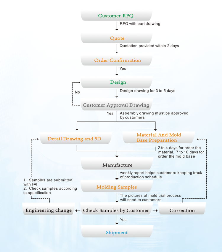 moule pour injection plastique pdf