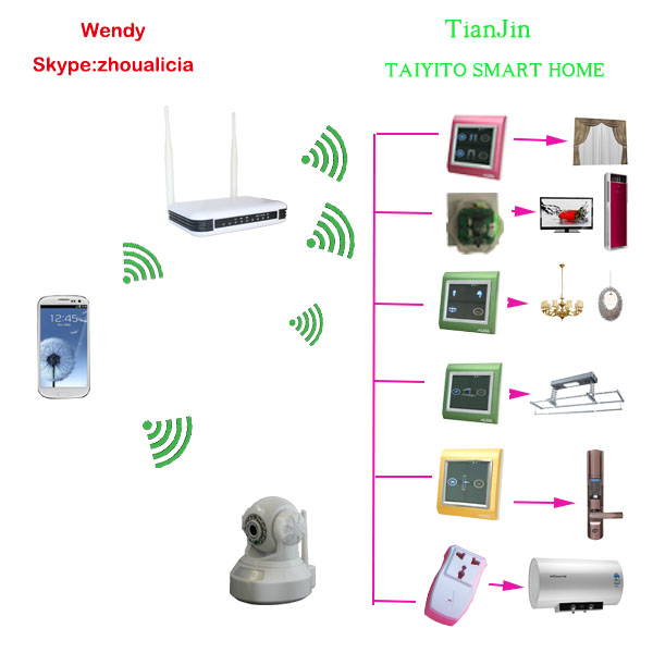 International TYT iot home automation home automation system wifi home automation rs485