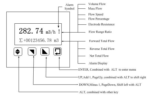 12vdc Hc Ansi 42mpa Electromagnetic Magnetic Flowmeter Flow Meter