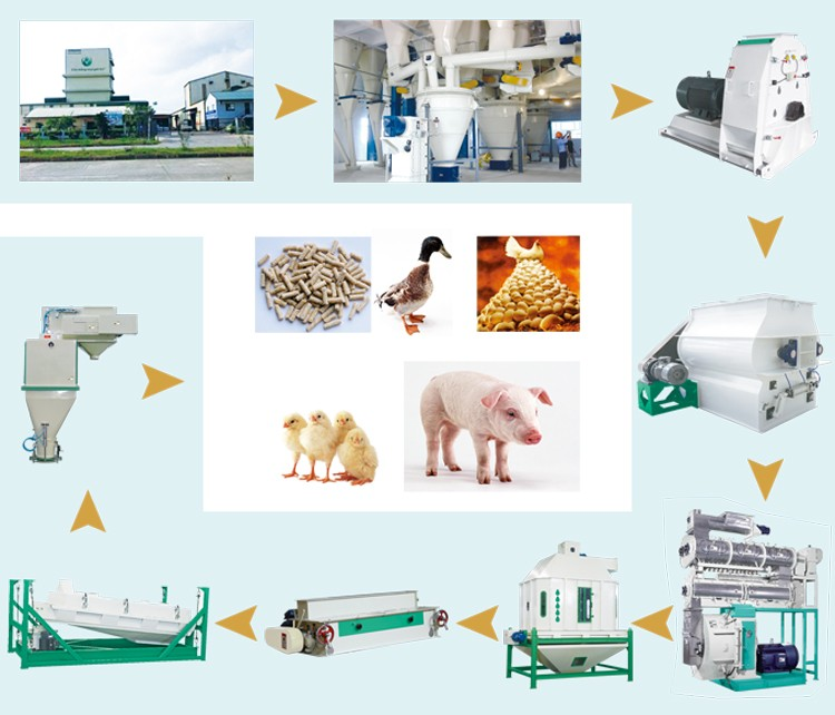 Cheap poultry farm equipment,animal feed machine,poultry feed pellet mill