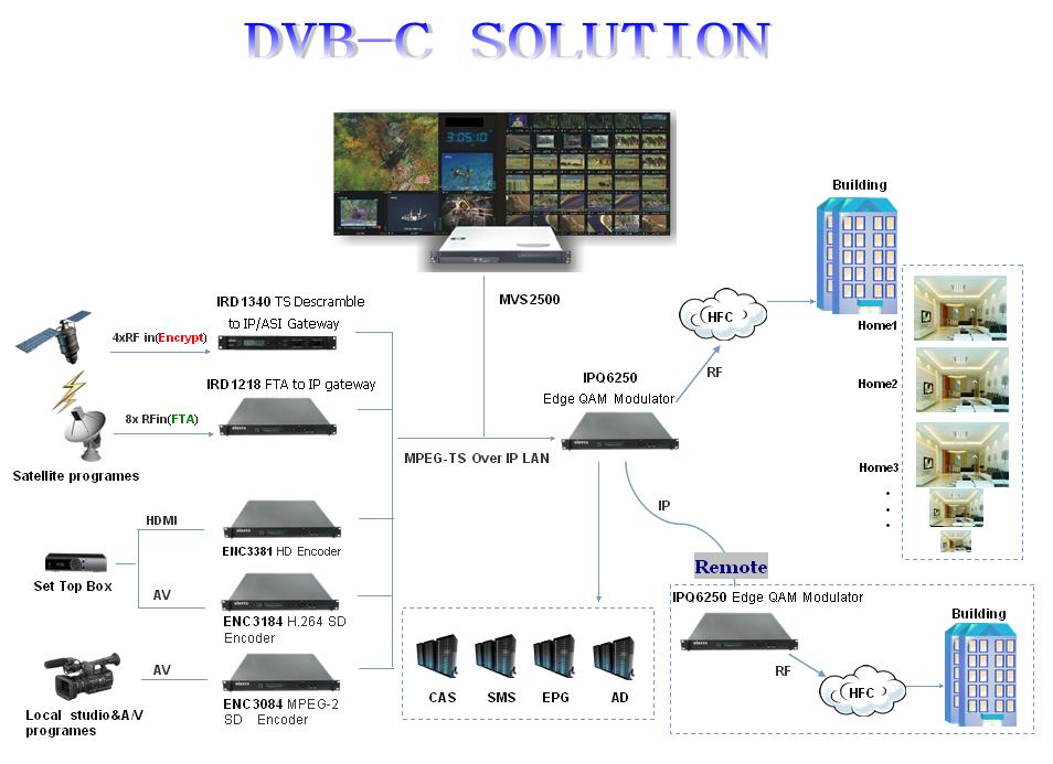 dvb encoder 8 chs mpeg 4 hdmi encoder for iptv lan hotel tv system buy dvb encoder hdmi. Black Bedroom Furniture Sets. Home Design Ideas