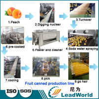 Automatic Tinned Canned production line machine machinery Tinned Canned salad