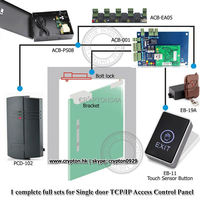 Access Control with Professional Door Control Management software