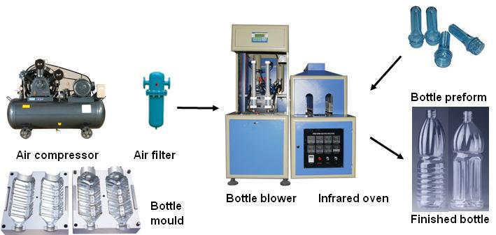 Water bottling plant germany semi automatic pet bottle for How to make a bubble blower from a water bottle