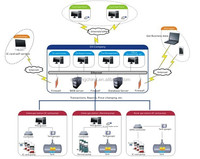 Complete Gas Station Fuel Management System