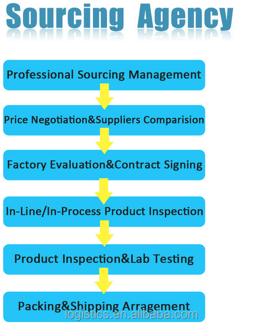 drop shipping labelling repacking with shenzhen sourcing agent----skype: Jessie-cologistics