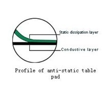 ESD Table Pads antisttic products
